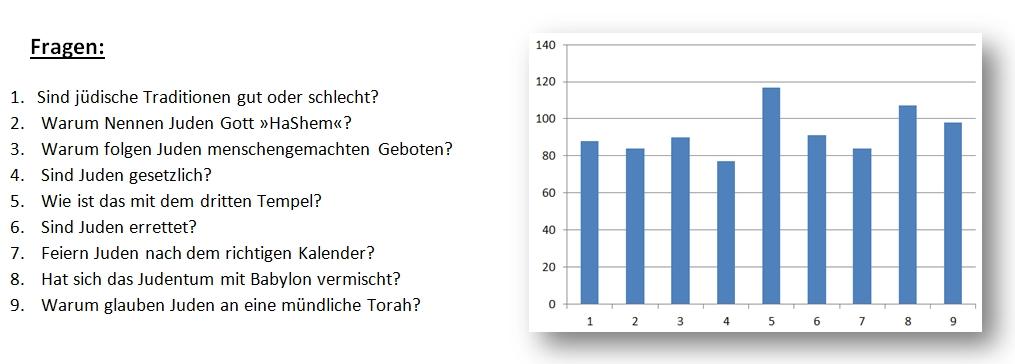 Umfrage_DenBruderVerstehen