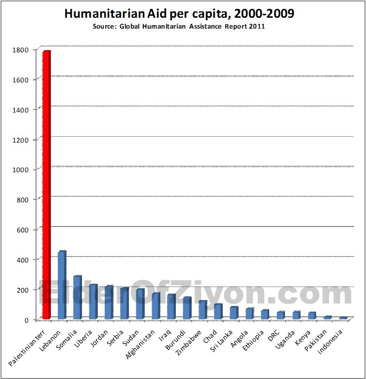 humanitaerehilfe
