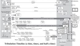 Tribulation Timeline – a time, times and half a time